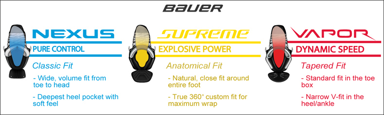 Bauer Fitting Guide